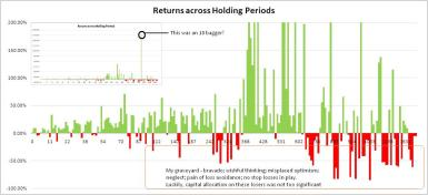 00126_Returns Across Holding Periods