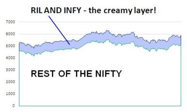 00158_RIL INFY Creamy Layer