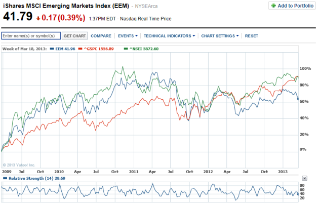 MCSI EM Index vs NIFTY vs SP500