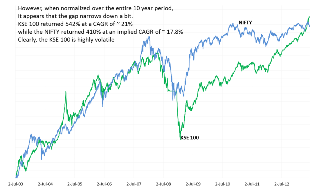 KSE vs NIFTY historical normalized