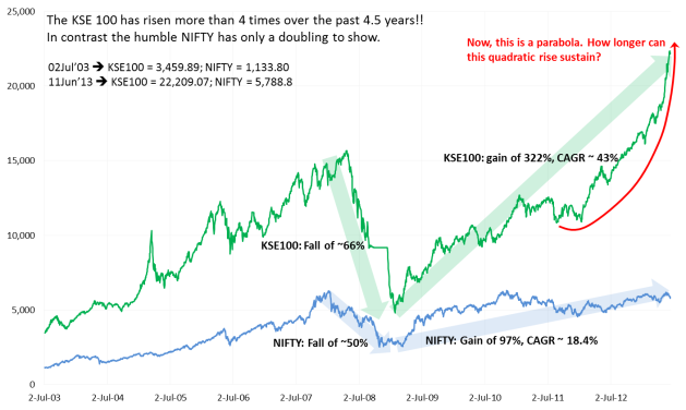 KSE vs NIFTY historical