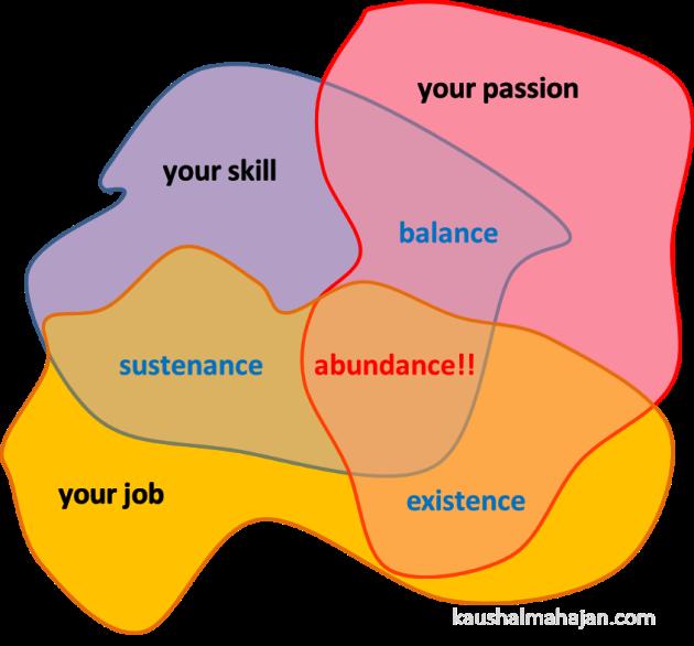 passion skill job