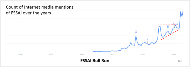 FSSAI Bull Run in Media