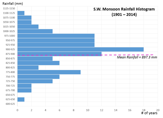 SWMonsoon Histogram