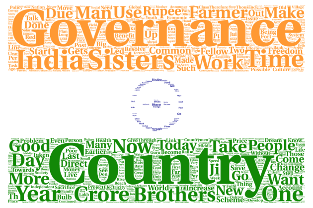 wordcloud2